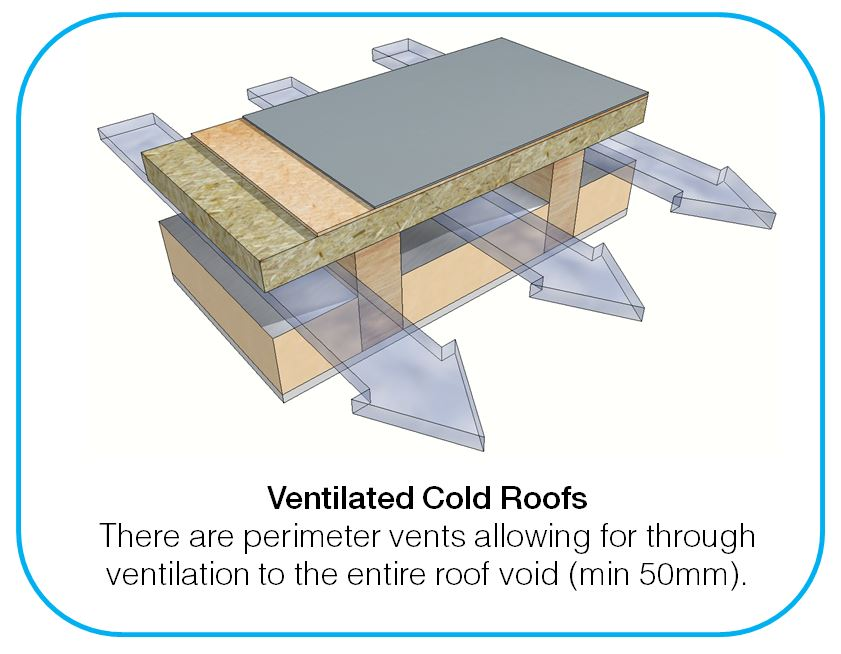 Warm Cold Roofs & Pitched Roof Construction Warm Vs Cold ...